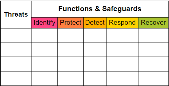 Threat and Safeguard Matrix