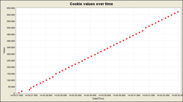 Cookie Values Over Time