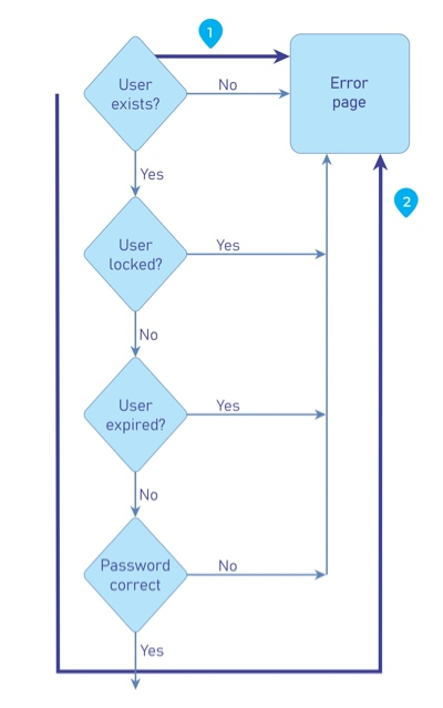 Example Control Flow of Login Form